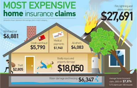 homeowners Insurance NC home insurance qoutes budget car insurance phone number,Home Insurance Plans